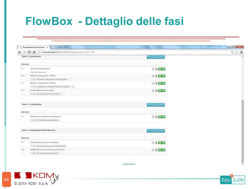 FlowBox - Dettaglio delle fasi © 2014 KDM S.p.A. 13