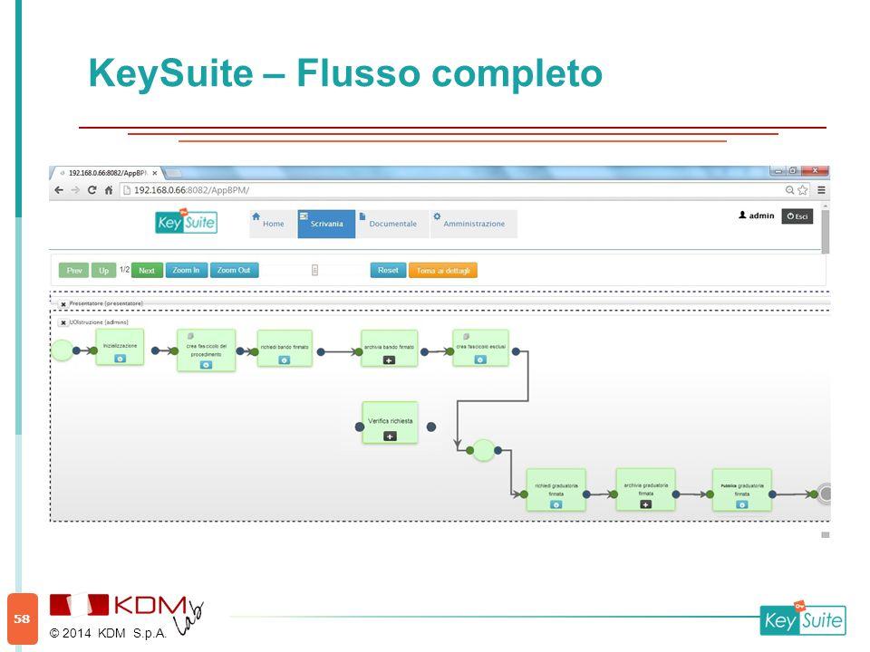 KeySuite – Flusso completo © 2014 KDM S.p.A. 58