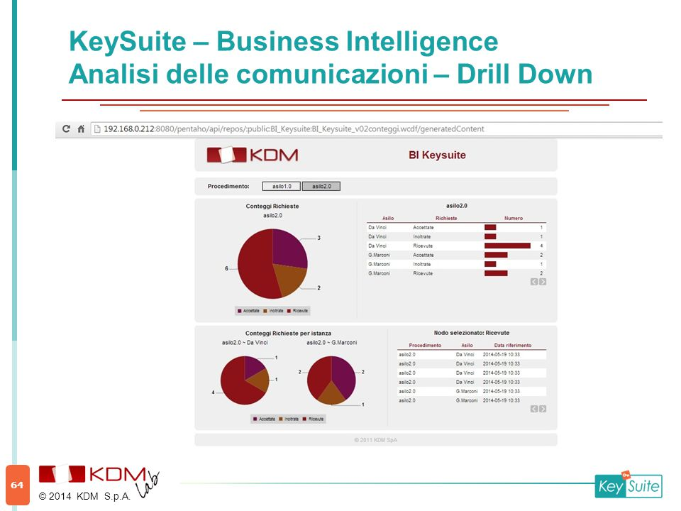 KeySuite – Business Intelligence Analisi delle comunicazioni – Drill Down © 2014 KDM S.p.A. 64