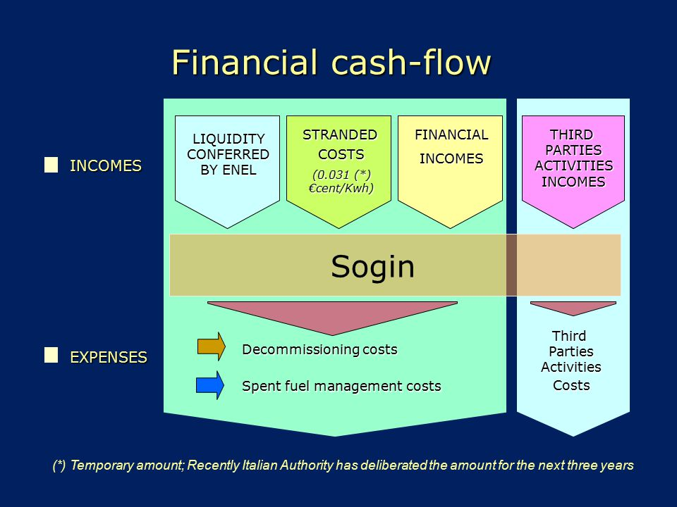 Financial cash-flow (*) Temporary amount; Recently Italian Authority has deliberated the amount for the next three years LIQUIDITYCONFERRED BY ENEL De