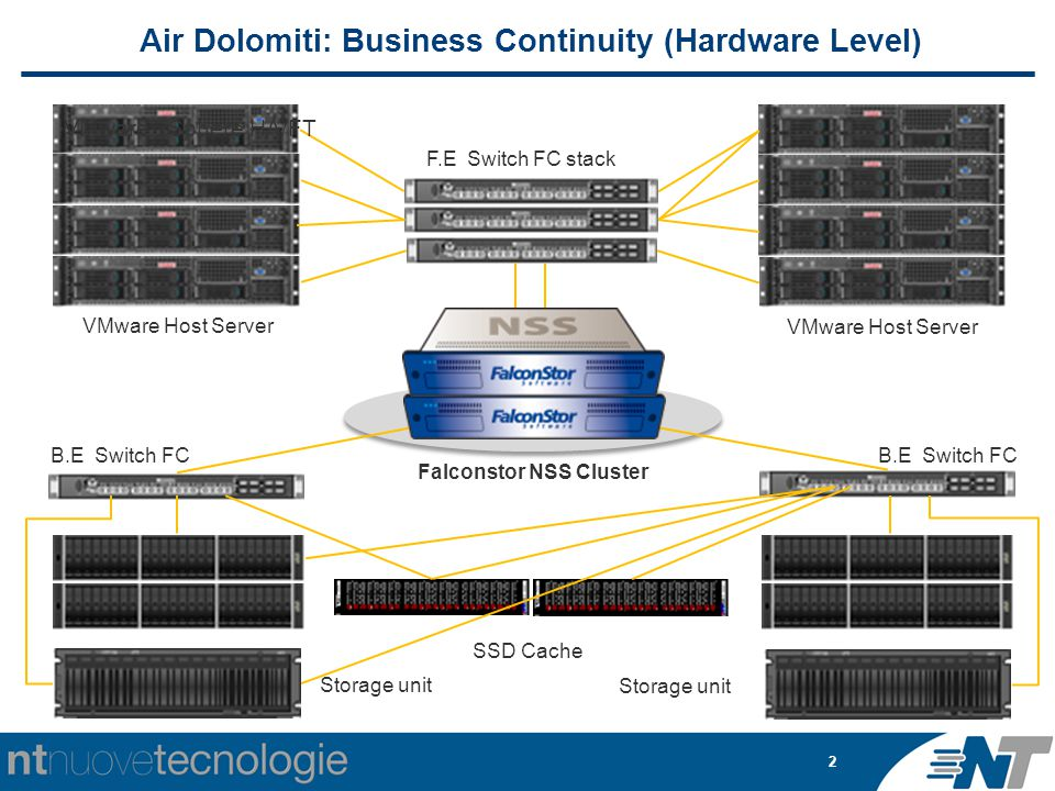2 Air Dolomiti: Business Continuity (Hardware Level) VMware Host Server F.E Switch FC stack B.E Switch FC SSD Cache Storage unit Falconstor NSS Cluste