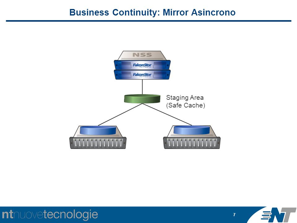 7 Staging Area (Safe Cache) Business Continuity: Mirror Asincrono