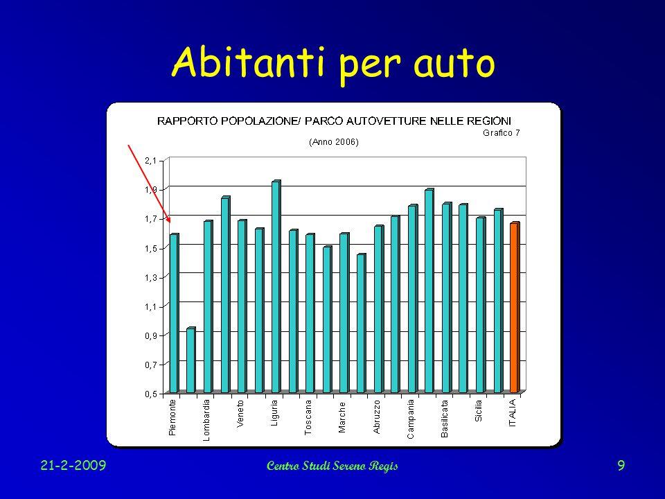 21-2-2009Centro Studi Sereno Regis20 Efficienza dei motori delle auto Italia = verde, UE = blu Dati in litri/100 km