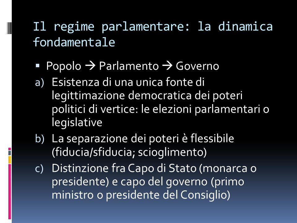 Il regime parlamentare: la dinamica fondamentale  Popolo  Parlamento  Governo a) Esistenza di una unica fonte di legittimazione democratica dei pot