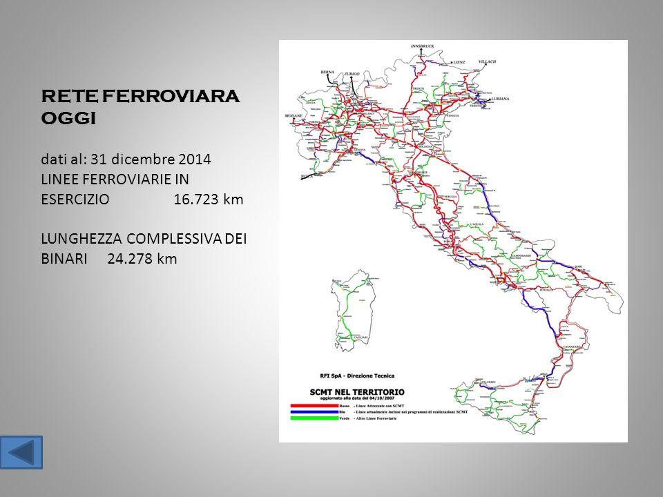 RETE FERROVIARA OGGI dati al: 31 dicembre 2014 LINEE FERROVIARIE IN ESERCIZIO 16.723 km LUNGHEZZA COMPLESSIVA DEI BINARI 24.278 km