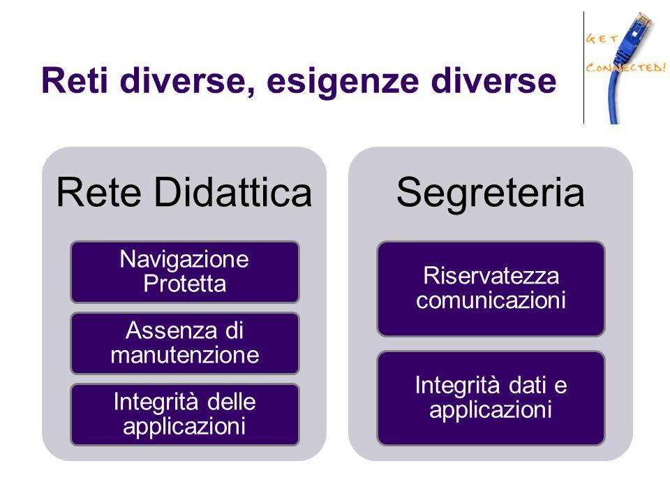 Reti diverse, esigenze diverse Rete Didattica Navigazione Protetta Assenza di manutenzione Integrità delle applicazioni Segreteria Riservatezza comuni