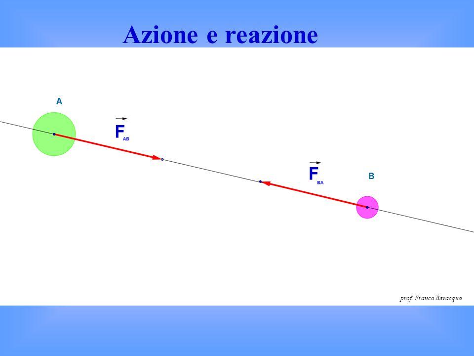 Principio di azione e reazione Se un corpo A esercita una forza su un corpo B, detta azione F BA, allora anche il corpo B esercita una forza sul corpo