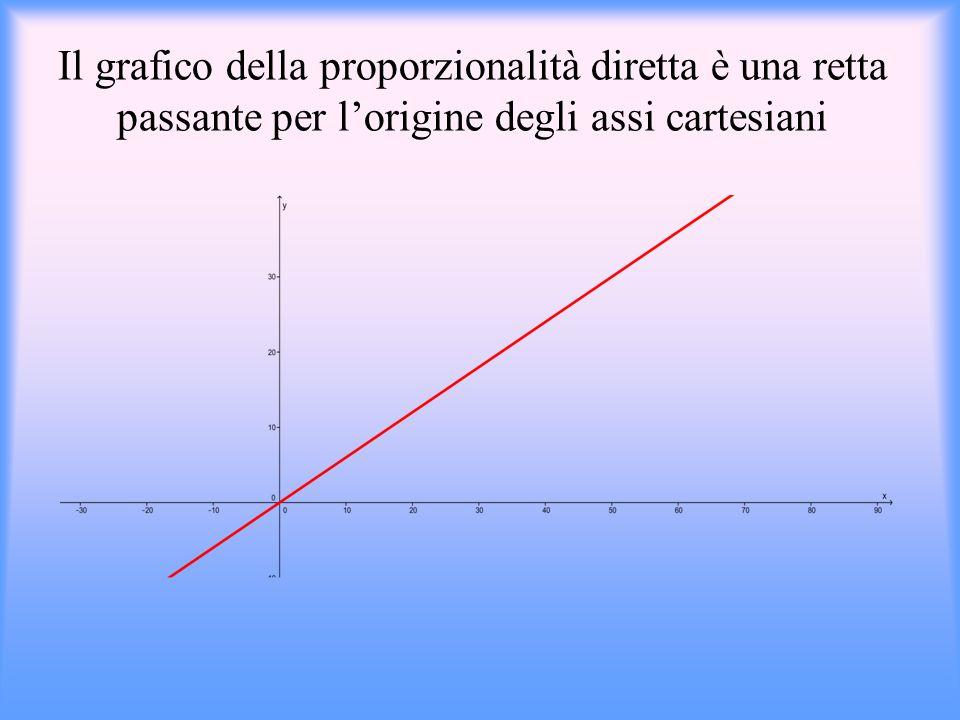 Proporzionalità diretta Due grandezze x e y si dicono: direttamente proporzionali, quando il loro rapporto è costante Proporzionalità diretta