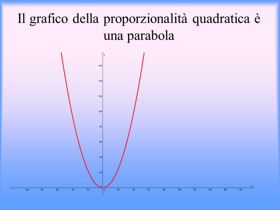 Proporzionalità quadratica Due grandezze x e y si dicono legate da una proporzionalità quadratica se: