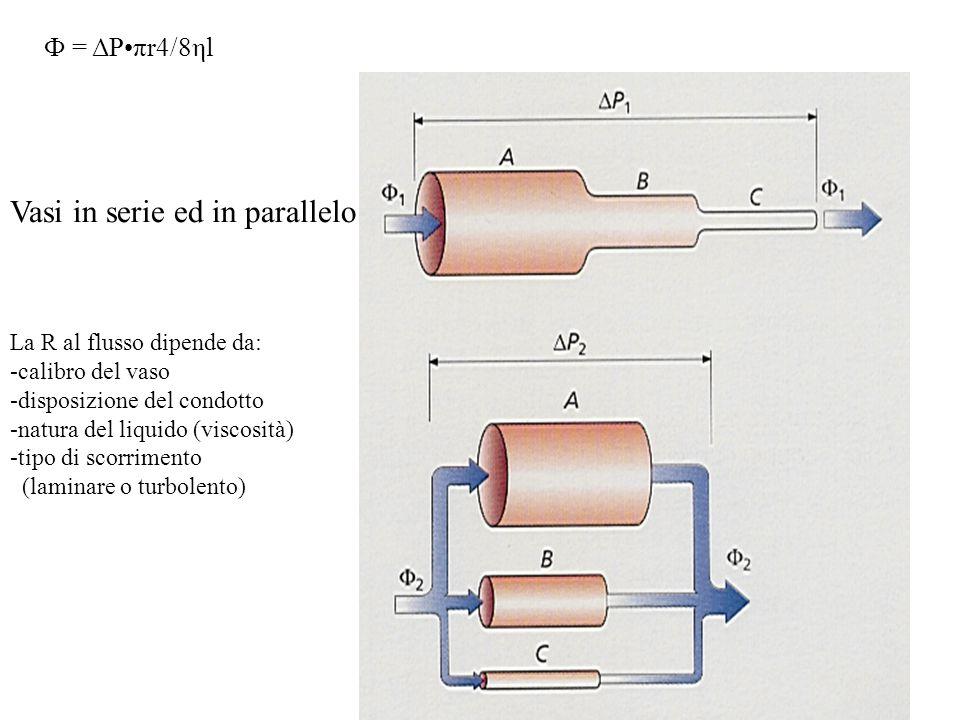 Vasi in serie ed in parallelo La R al flusso dipende da: -calibro del vaso -disposizione del condotto -natura del liquido (viscosità) -tipo di scorrimento (laminare o turbolento) Ф = ΔPπr4/8ηl