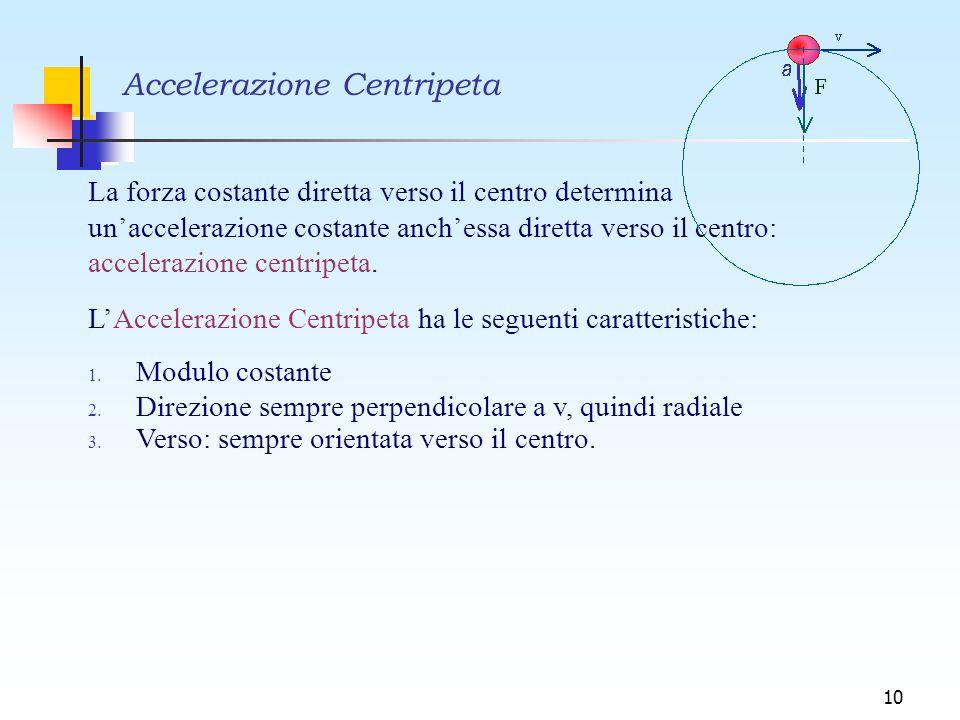 10 Accelerazione Centripeta La forza costante diretta verso il centro determina un'accelerazione costante anch'essa diretta verso il centro: acceleraz