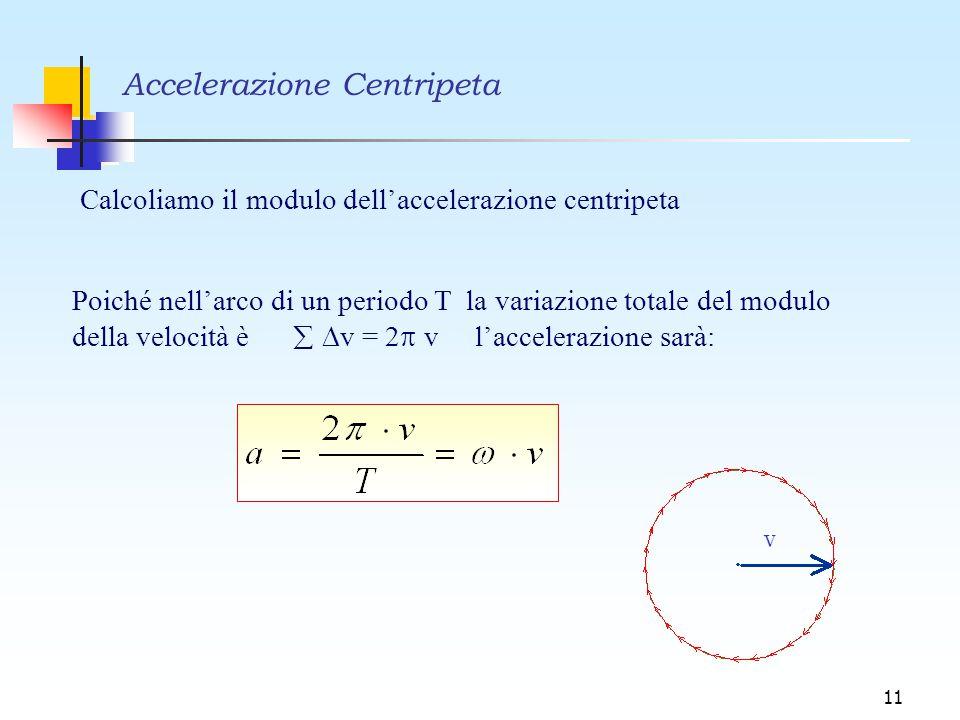 11 Calcoliamo il modulo dell'accelerazione centripeta Poiché nell'arco di un periodo T la variazione totale del modulo della velocità è   v = 2  v