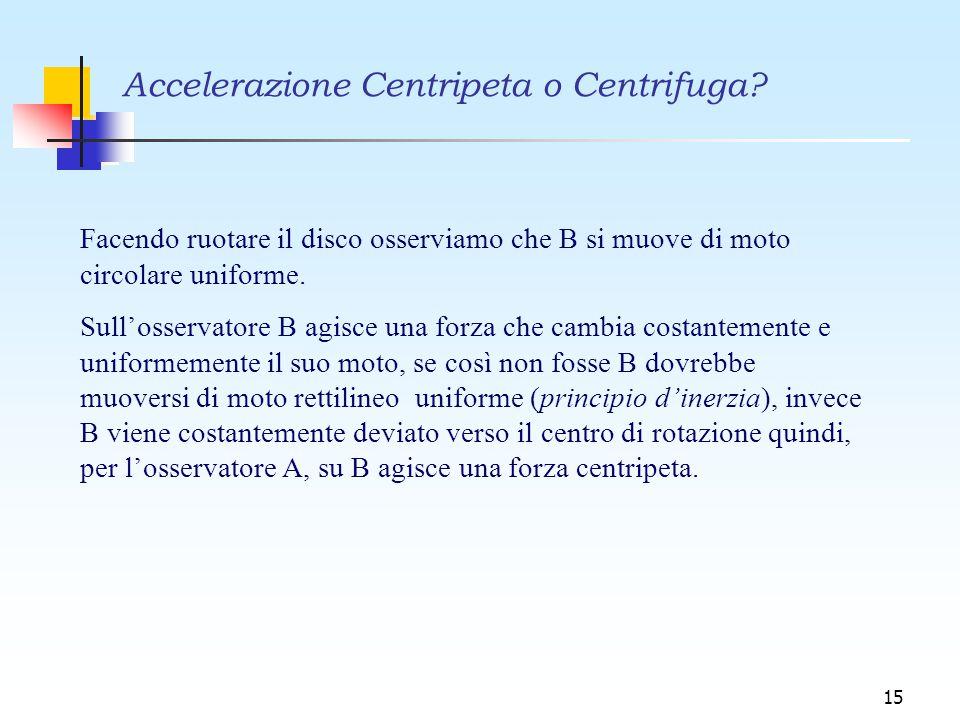 15 Accelerazione Centripeta o Centrifuga? Facendo ruotare il disco osserviamo che B si muove di moto circolare uniforme. Sull'osservatore B agisce una