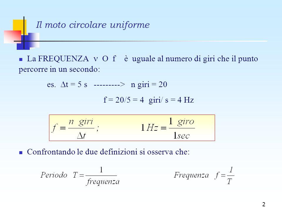 2 La FREQUENZA O f è uguale al numero di giri che il punto percorre in un secondo: es.  t = 5 s ---------> n giri = 20 f = 20/5 = 4 giri/ s = 4 Hz Co
