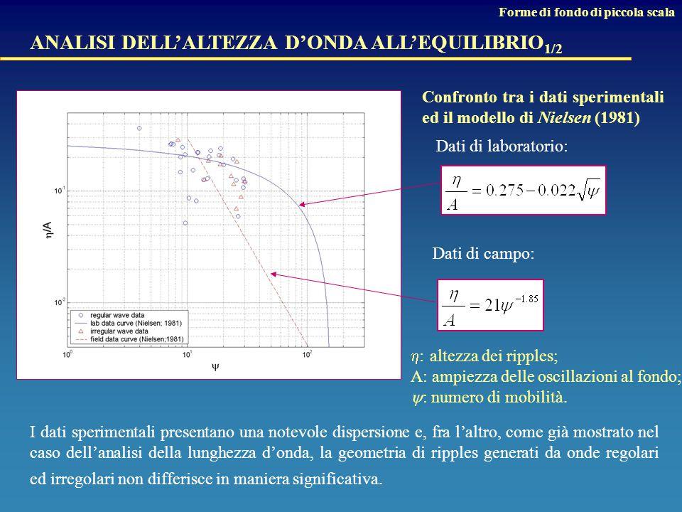 I dati sperimentali presentano una notevole dispersione e, fra l'altro, come già mostrato nel caso dell'analisi della lunghezza d'onda, la geometria di ripples generati da onde regolari ed irregolari non differisce in maniera significativa.
