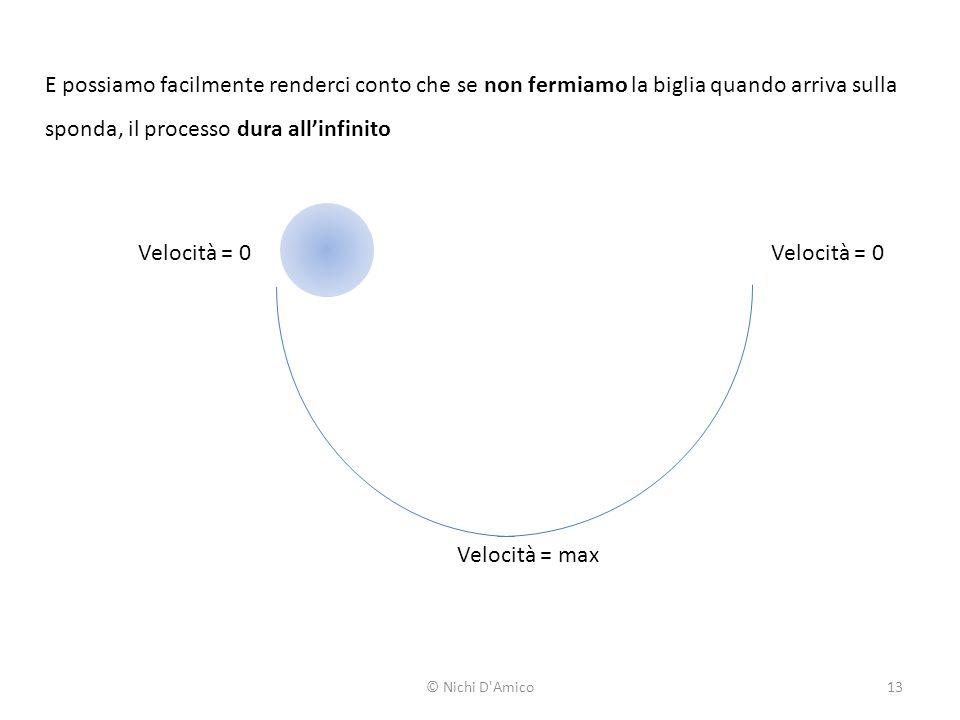 Velocità = 0 Velocità = max E possiamo facilmente renderci conto che se non fermiamo la biglia quando arriva sulla sponda, il processo dura all'infinito © Nichi D Amico13