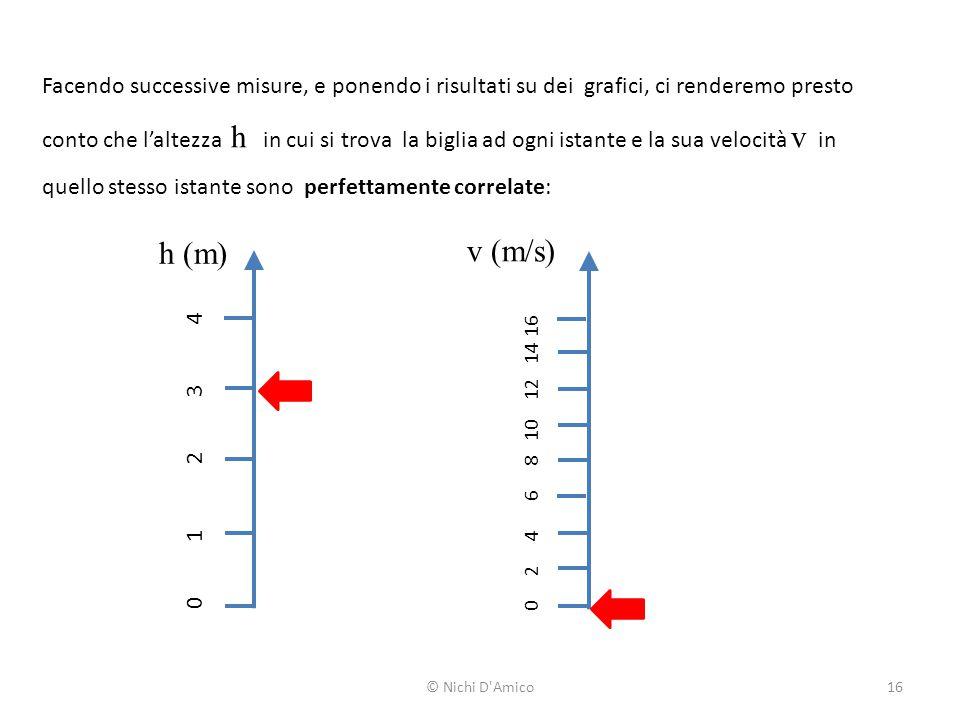 Facendo successive misure, e ponendo i risultati su dei grafici, ci renderemo presto conto che l'altezza h in cui si trova la biglia ad ogni istante e la sua velocità v in quello stesso istante sono perfettamente correlate: h (m) v (m/s) 0 1 2 3 4 0 2 4 6 8 10 12 14 16 © Nichi D Amico16