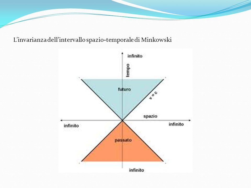 L'invarianza dell'intervallo spazio-temporale di Minkowski