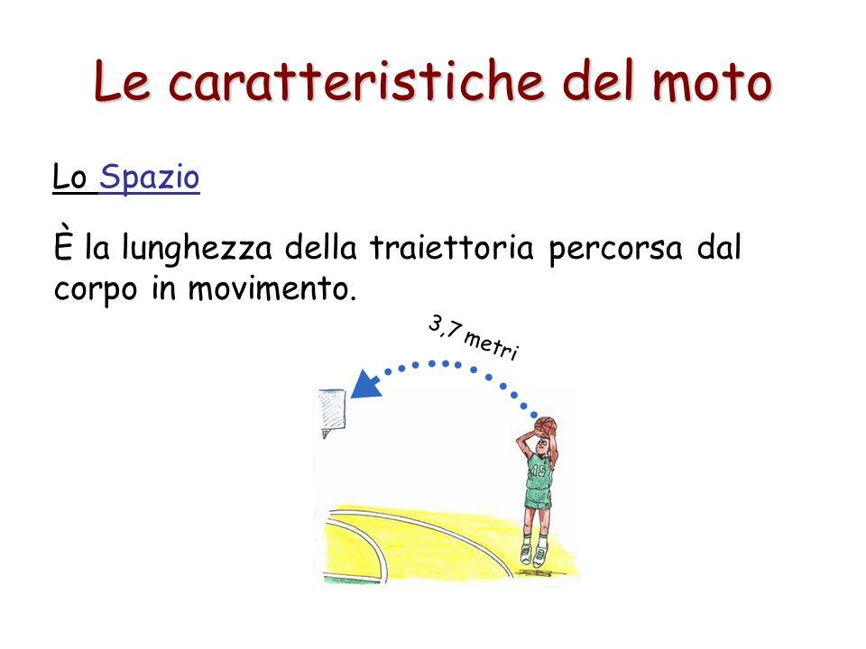 Moto con velocità v = 0 (corpo fermo nella posizione s 0 ) s0s0 t s Se s 0 =0, la retta passa per l'origine