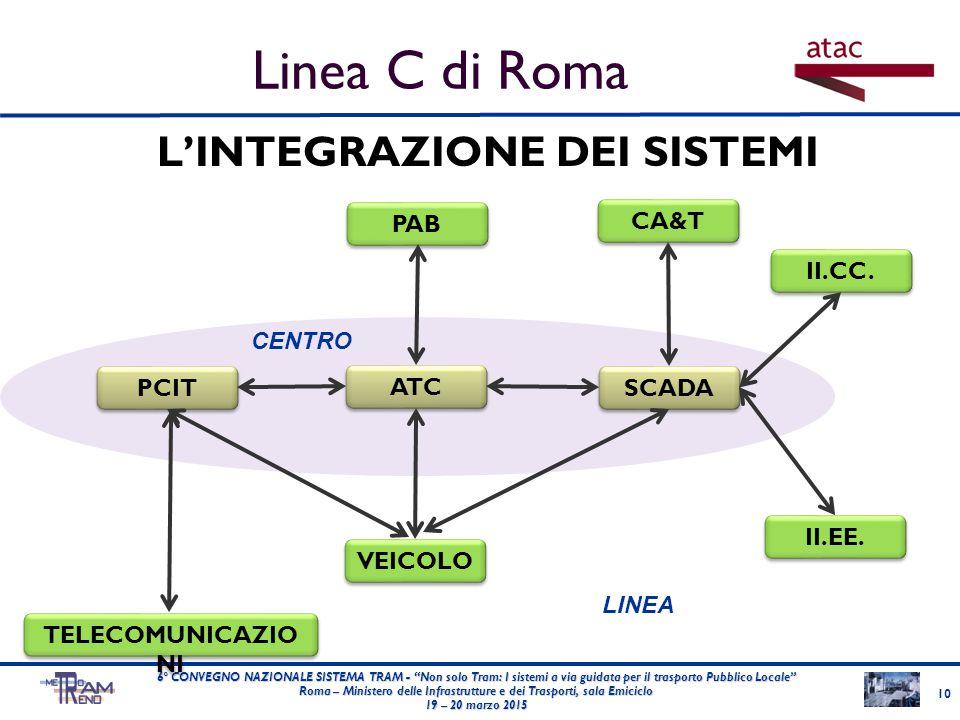 """L'INTEGRAZIONE DEI SISTEMI 10 6° CONVEGNO NAZIONALE SISTEMA TRAM - """"Non solo Tram: I sistemi a via guidata per il trasporto Pubblico Locale"""" Roma – Mi"""