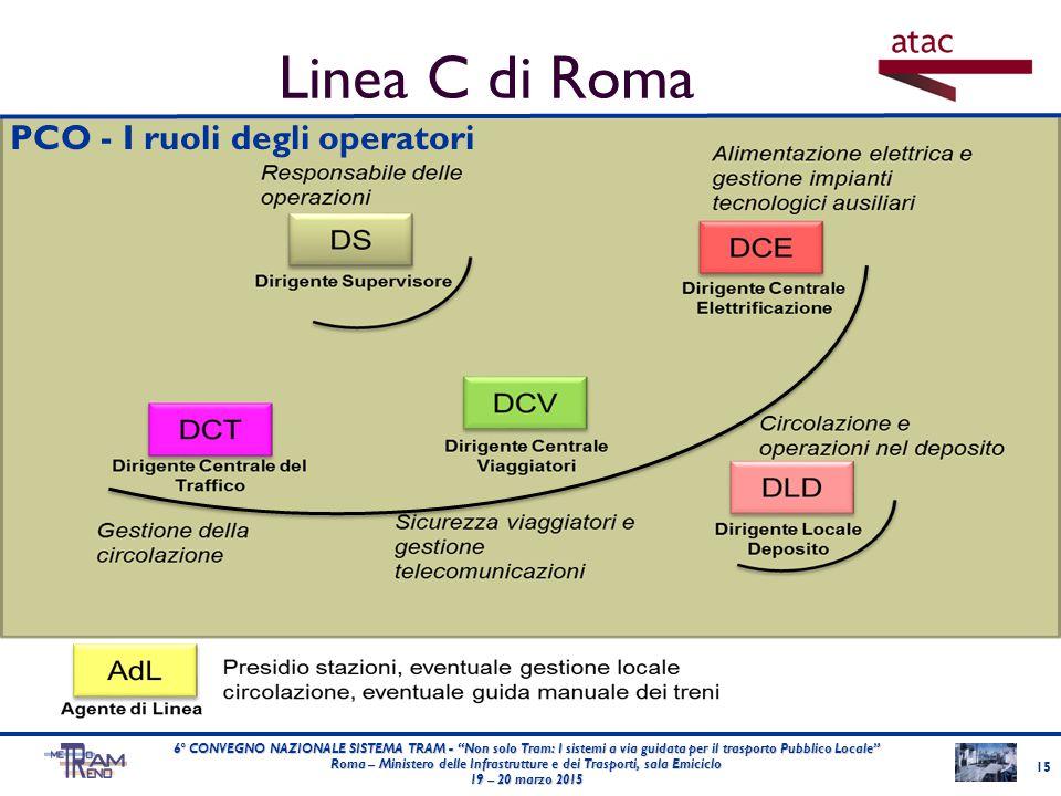 """PCO - I ruoli degli operatori 15 6° CONVEGNO NAZIONALE SISTEMA TRAM - """"Non solo Tram: I sistemi a via guidata per il trasporto Pubblico Locale"""" Roma –"""