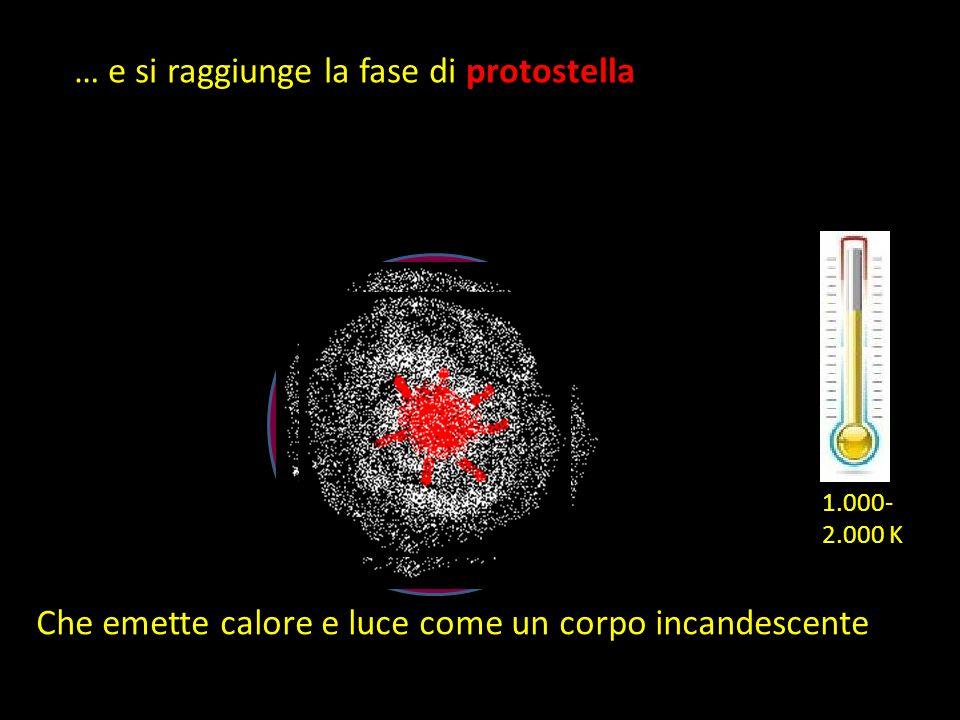 … e si raggiunge la fase di protostella Che emette calore e luce come un corpo incandescente 1.000- 2.000 K