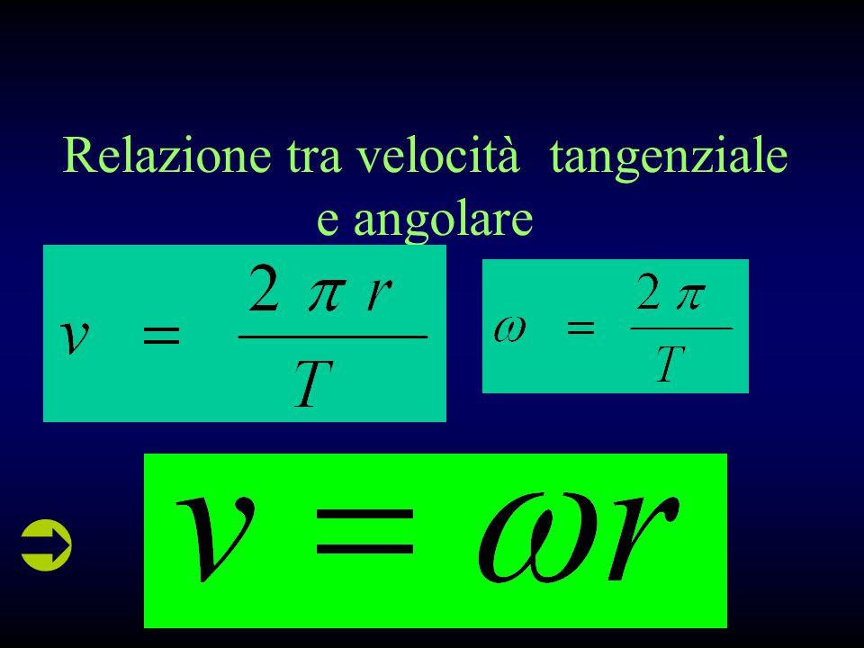 Velocità angolare L unità di misura S.I. è il rad/s