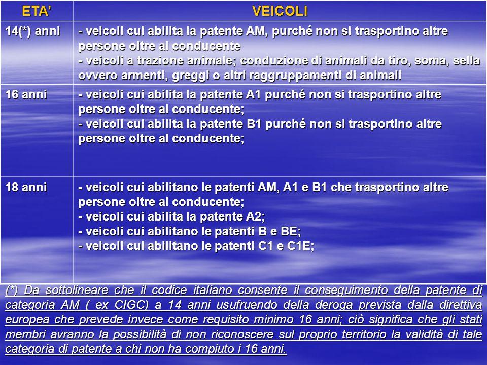 ETA'VEICOLI 14(*) anni - veicoli cui abilita la patente AM, purché non si trasportino altre persone oltre al conducente - veicoli a trazione animale;