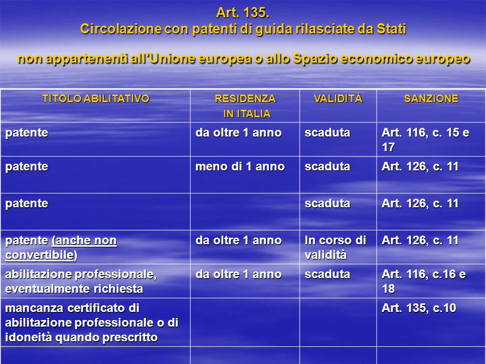 Art. 135. Circolazione con patenti di guida rilasciate da Stati non appartenenti all'Unione europea o allo Spazio economico europeo TITOLO ABILITATIVO