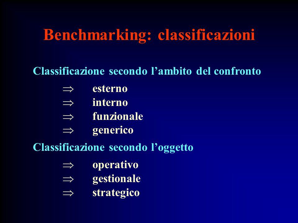 Benchmarking: classificazioni Classificazione secondo l'ambito del confronto  esterno  interno  funzionale  generico Classificazione secondo l'oggetto  operativo  gestionale  strategico