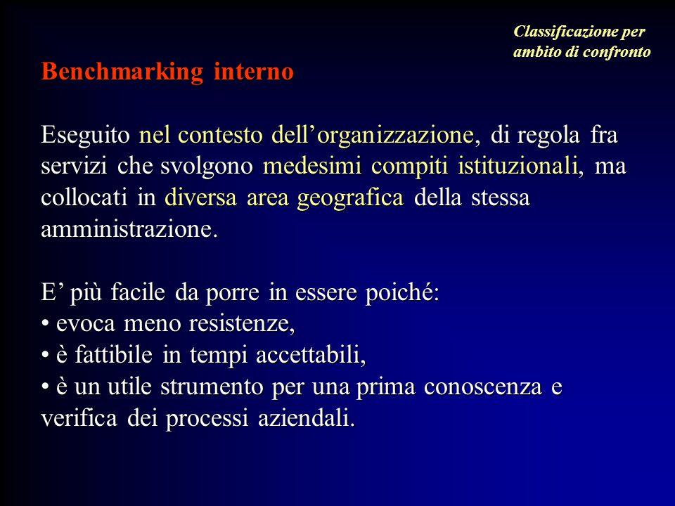 Benchmarking interno Eseguito nel contesto dell'organizzazione, di regola fra servizi che svolgono medesimi compiti istituzionali, ma collocati in div