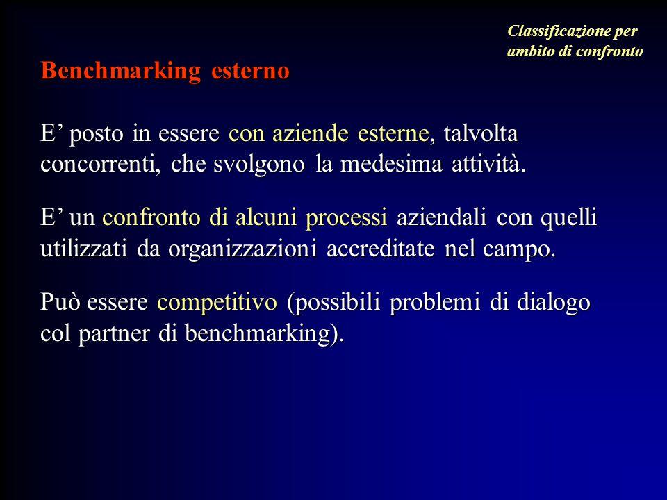 Benchmarking esterno E' posto in essere con aziende esterne, talvolta concorrenti, che svolgono la medesima attività. E' un confronto di alcuni proces