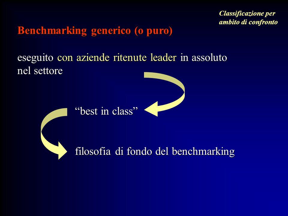 """Benchmarking generico (o puro) eseguito con aziende ritenute leader in assoluto nel settore """"best in class"""" """"best in class"""" filosofia di fondo del ben"""
