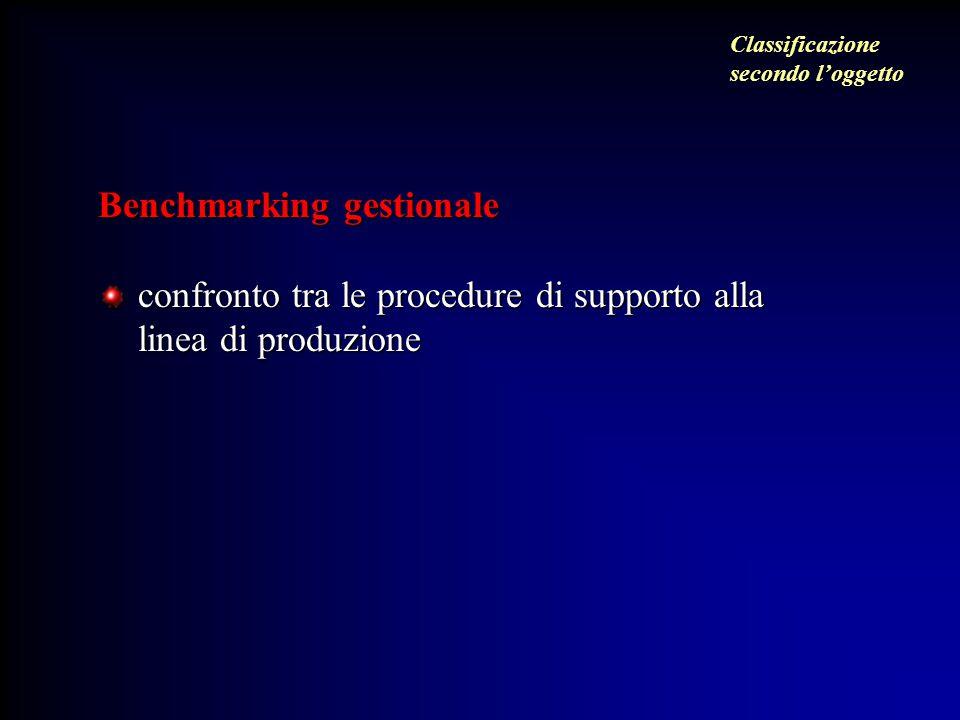 Benchmarking gestionale confronto tra le procedure di supporto alla linea di produzione Classificazione secondo l'oggetto
