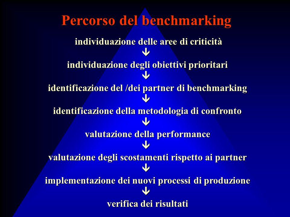 individuazione delle aree di criticità individuazione delle aree di criticità individuazione degli obiettivi prioritari individuazione degli obiettivi prioritari identificazione del /dei partner di benchmarking identificazione del /dei partner di benchmarking identificazione della metodologia di confronto identificazione della metodologia di confronto valutazione della performance valutazione della performance valutazione degli scostamenti rispetto ai partner valutazione degli scostamenti rispetto ai partner implementazione dei nuovi processi di produzione implementazione dei nuovi processi di produzione verifica dei risultati verifica dei risultati Percorso del benchmarking