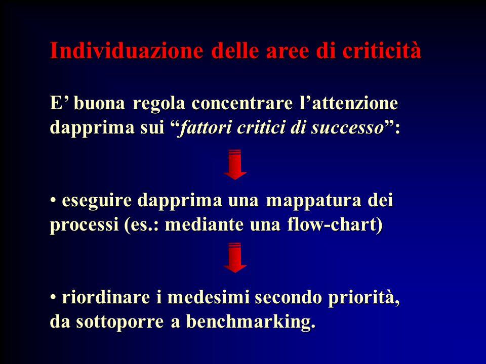 """Individuazione delle aree di criticità E' buona regola concentrare l'attenzione dapprima sui """"fattori critici di successo"""": eseguire dapprima una mapp"""