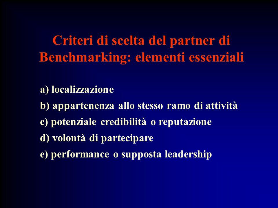 a) localizzazione b) appartenenza allo stesso ramo di attività c) potenziale credibilità o reputazione d) volontà di partecipare e) performance o supposta leadership Criteri di scelta del partner di Benchmarking: elementi essenziali