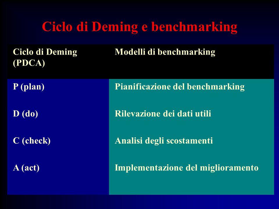 Ciclo di Deming e benchmarking Ciclo di Deming (PDCA) Modelli di benchmarking P (plan)Pianificazione del benchmarking D (do)Rilevazione dei dati utili C (check)Analisi degli scostamenti A (act)Implementazione del miglioramento