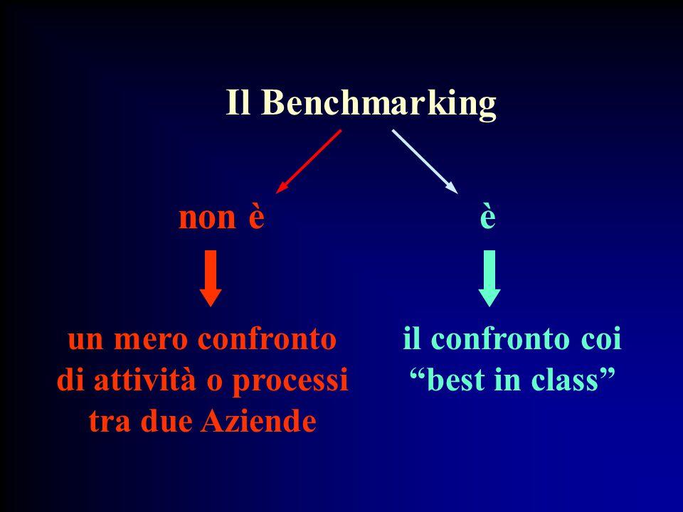 Il Benchmarking un mero confronto di attività o processi tra due Aziende non èè il confronto coi best in class