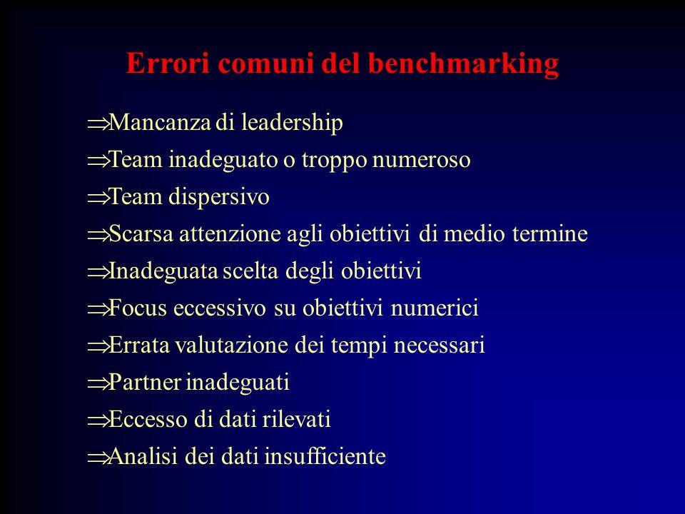 Errori comuni del benchmarking  Mancanza di leadership  Team inadeguato o troppo numeroso  Team dispersivo  Scarsa attenzione agli obiettivi di me