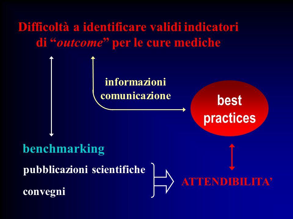 Difficoltà a identificare validi indicatori di outcome per le cure mediche informazioni comunicazione benchmarking convegni pubblicazioni scientifiche best practices ATTENDIBILITA'