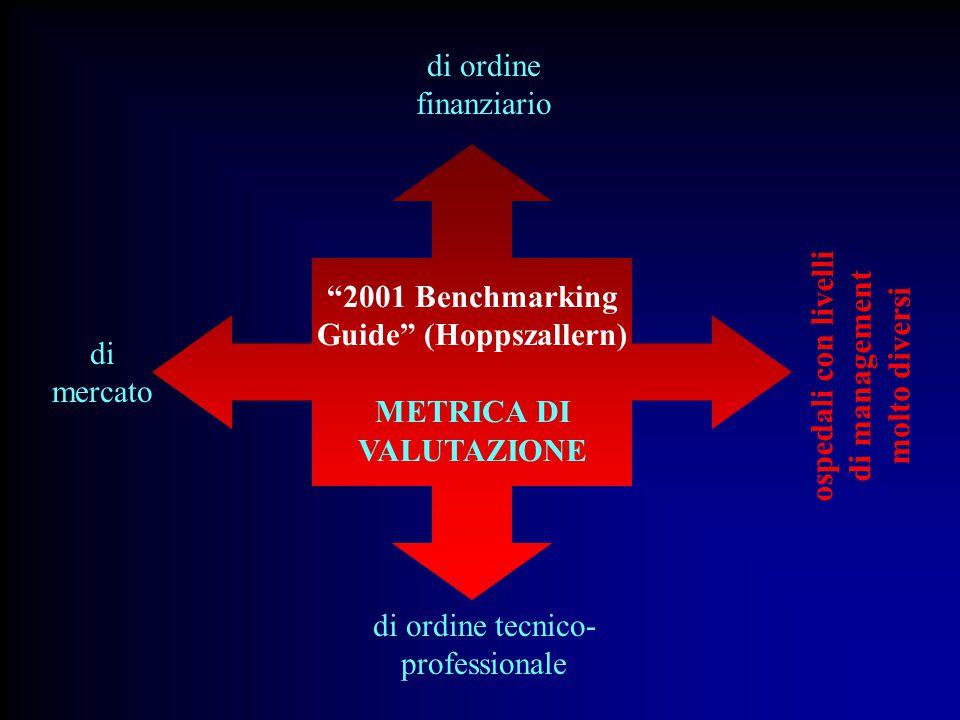 2001 Benchmarking Guide (Hoppszallern) METRICA DI VALUTAZIONE di ordine finanziario di mercato di ordine tecnico- professionale ospedali con livelli di management molto diversi