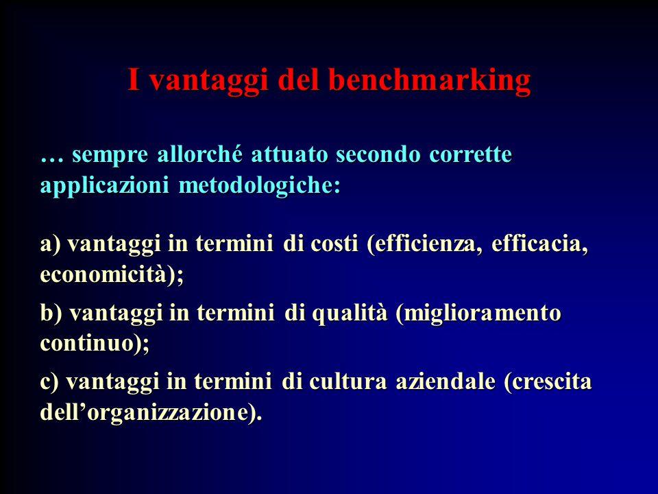 I vantaggi del benchmarking … sempre allorché attuato secondo corrette applicazioni metodologiche: a) vantaggi in termini di costi (efficienza, efficacia, economicità); b) vantaggi in termini di qualità (miglioramento continuo); c) vantaggi in termini di cultura aziendale (crescita dell'organizzazione).