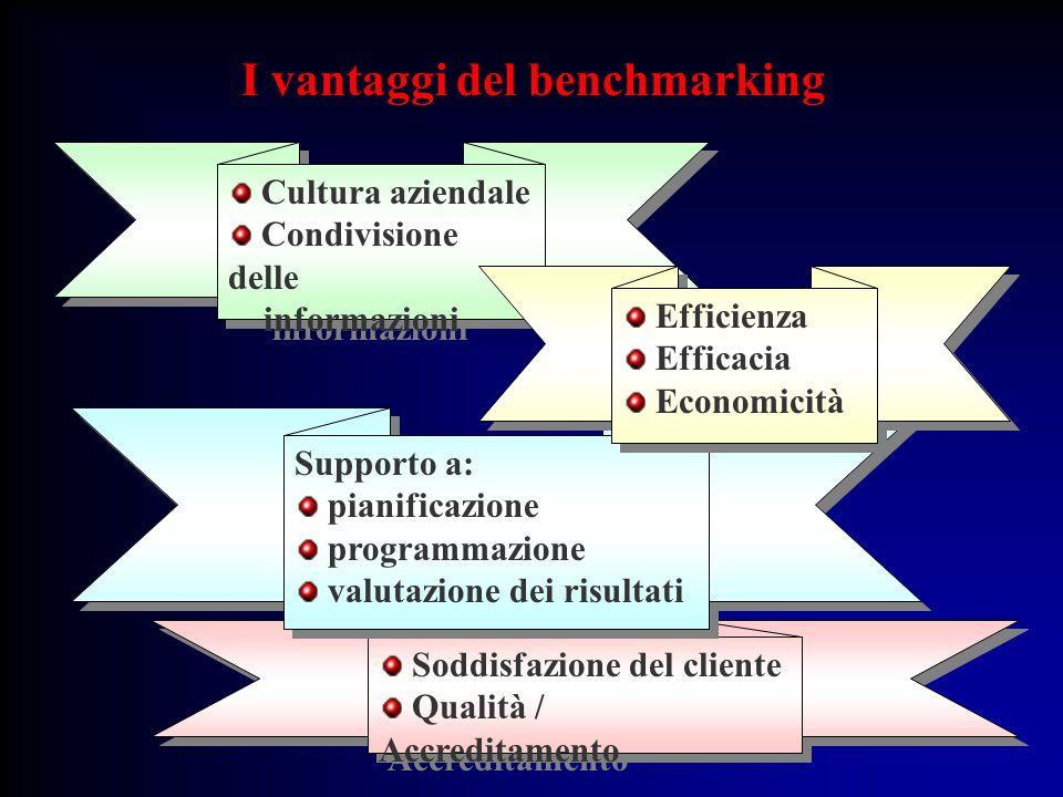 Cultura aziendale Condivisione delle informazioni Cultura aziendale Condivisione delle informazioni Soddisfazione del cliente Qualità / Accreditamento