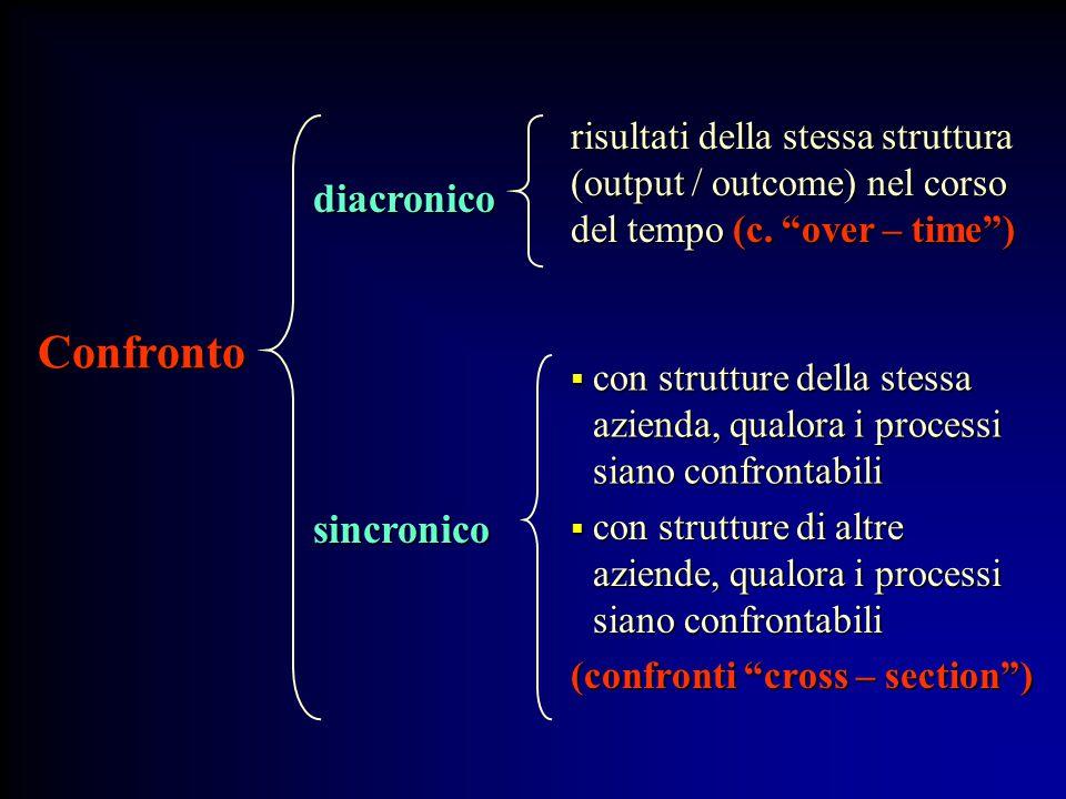 """diacronico risultati della stessa struttura (output / outcome) nel corso del tempo (c. """"over – time"""") Confronto  con strutture della stessa azienda,"""