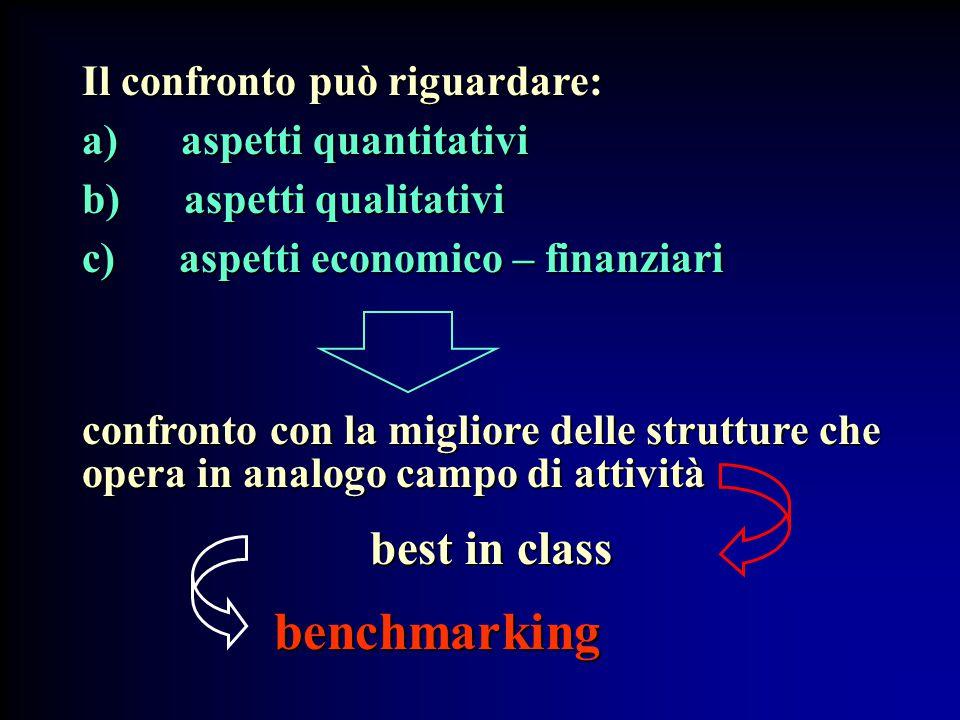 Il confronto può riguardare: a) aspetti quantitativi b) aspetti qualitativi c) aspetti economico – finanziari confronto con la migliore delle strutture che opera in analogo campo di attività best in class benchmarking