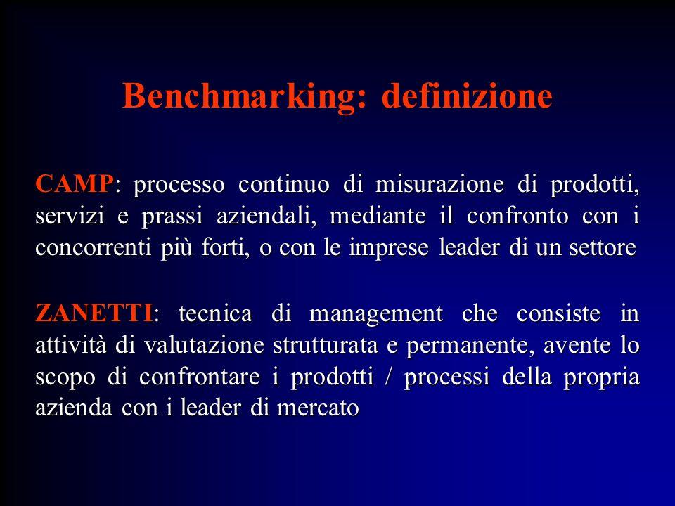 Benchmarking: definizione CAMP: processo continuo di misurazione di prodotti, servizi e prassi aziendali, mediante il confronto con i concorrenti più