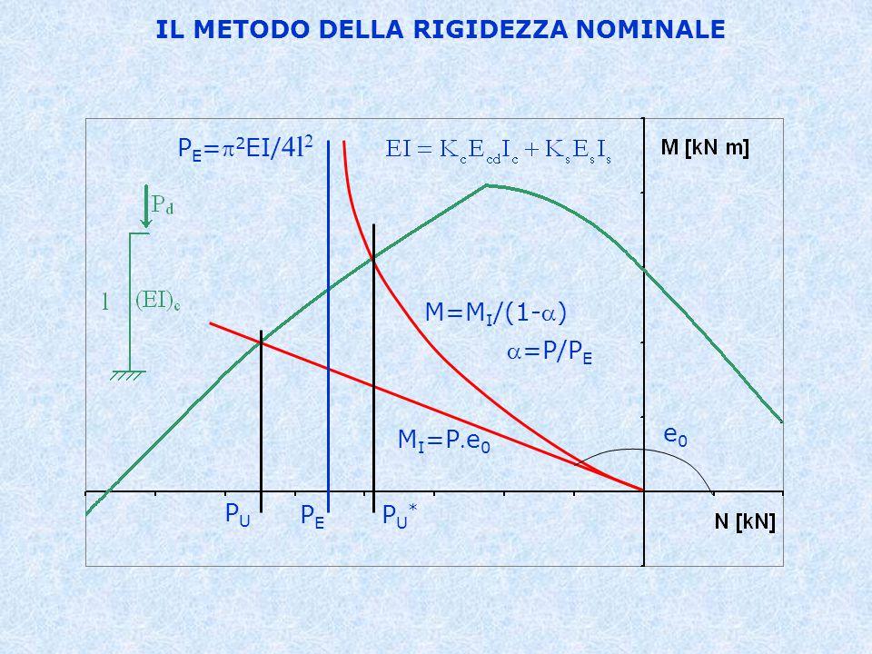 IL METODO DELLA RIGIDEZZA NOMINALE PEPE PU*PU* PUPU e0e0 M I =Pe 0 M=M I /(1-) P E = 2 EI/ 4l 2 =P/P E