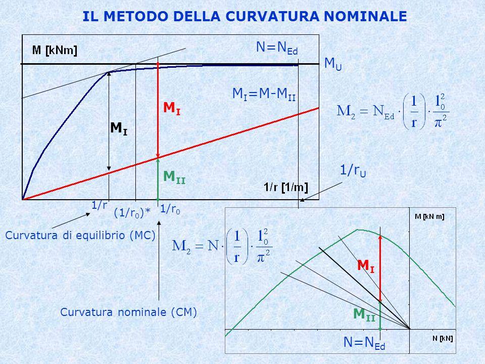 IL METODO DELLA CURVATURA NOMINALE 1/r 0 MIMI N=N Ed MIMI M II MUMU 1/r U M I =M-M II 1/r Curvatura di equilibrio (MC) Curvatura nominale (CM) MIMI (1/r 0 )*