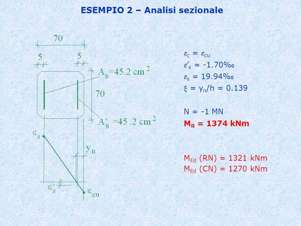 ESEMPIO 2 – Analisi sezionale  c =  cu ' s = -1.70‰  s = 19.94‰  = y n /h = 0.139 N = -1 MN M R = 1374 kNm M Ed (RN) = 1321 kNm M Ed (CN) = 1270 kNm